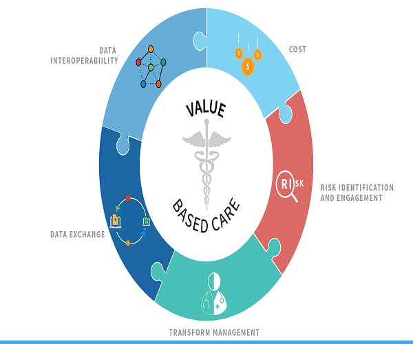 Value Based Care